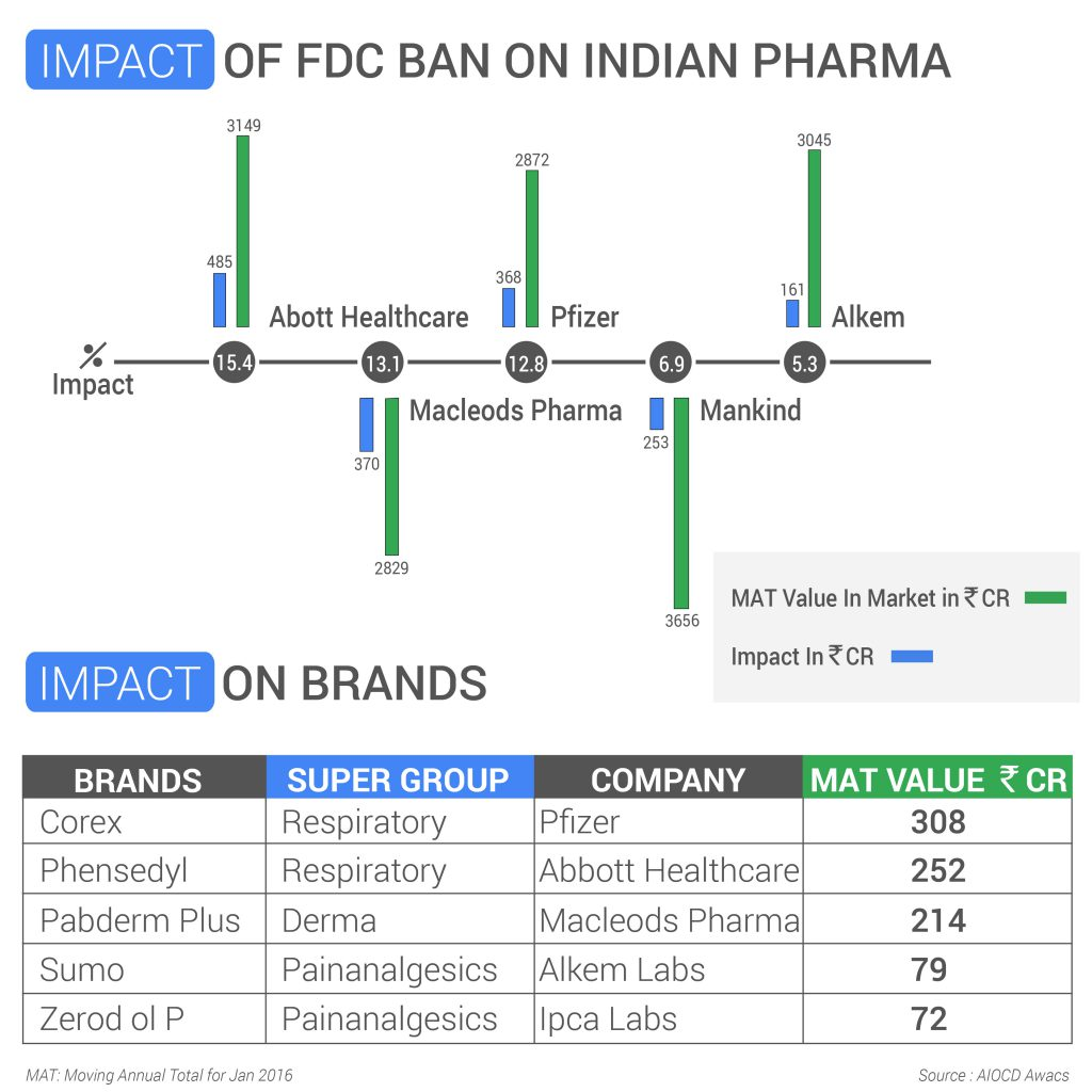 FDC Ban Pharma Digital Marketing