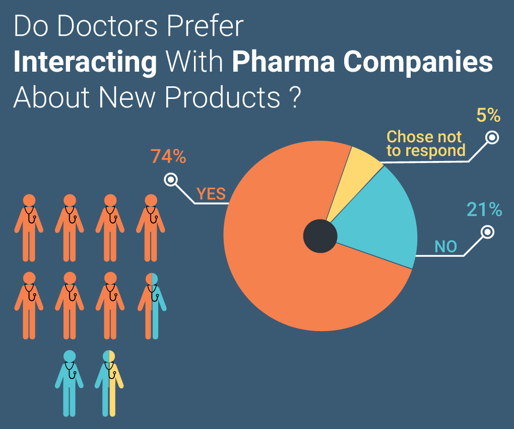 Pharma Survey Interaction Marketing