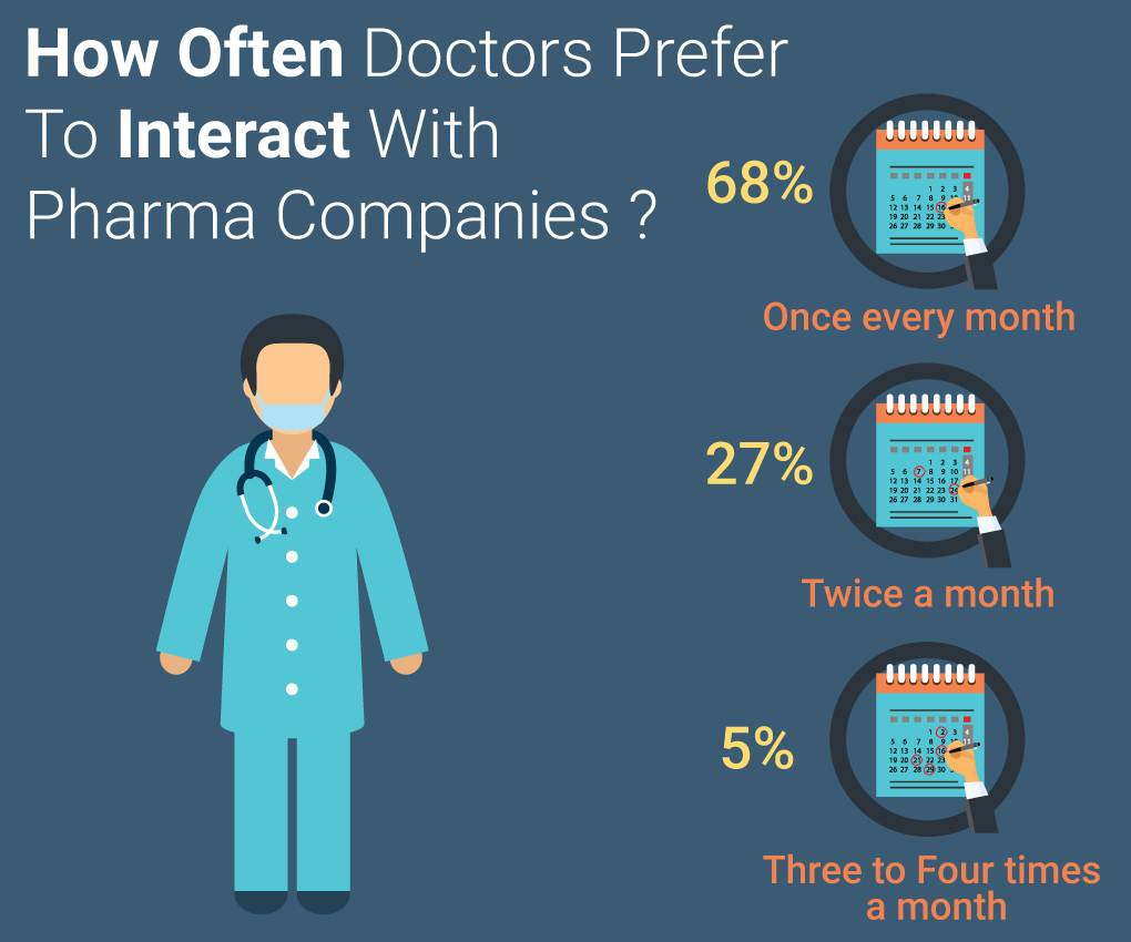 Pharma Survey Interaction Time Marketing