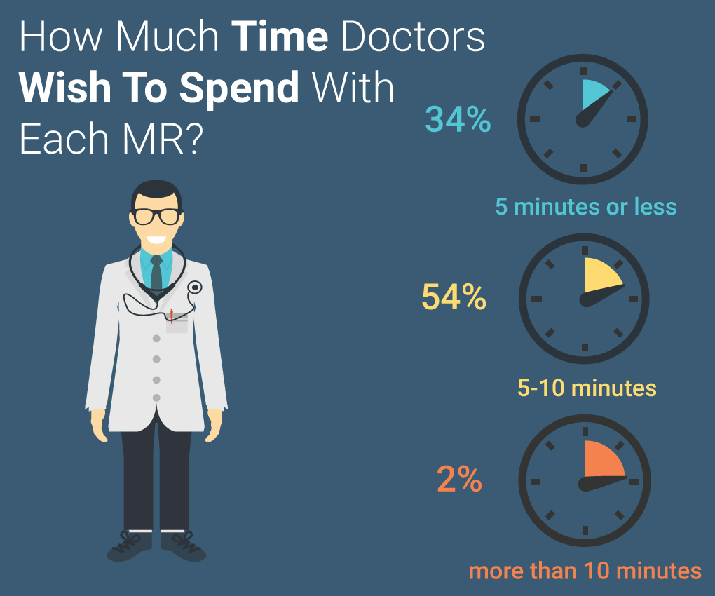 Pharma Survey Interaction Time MR