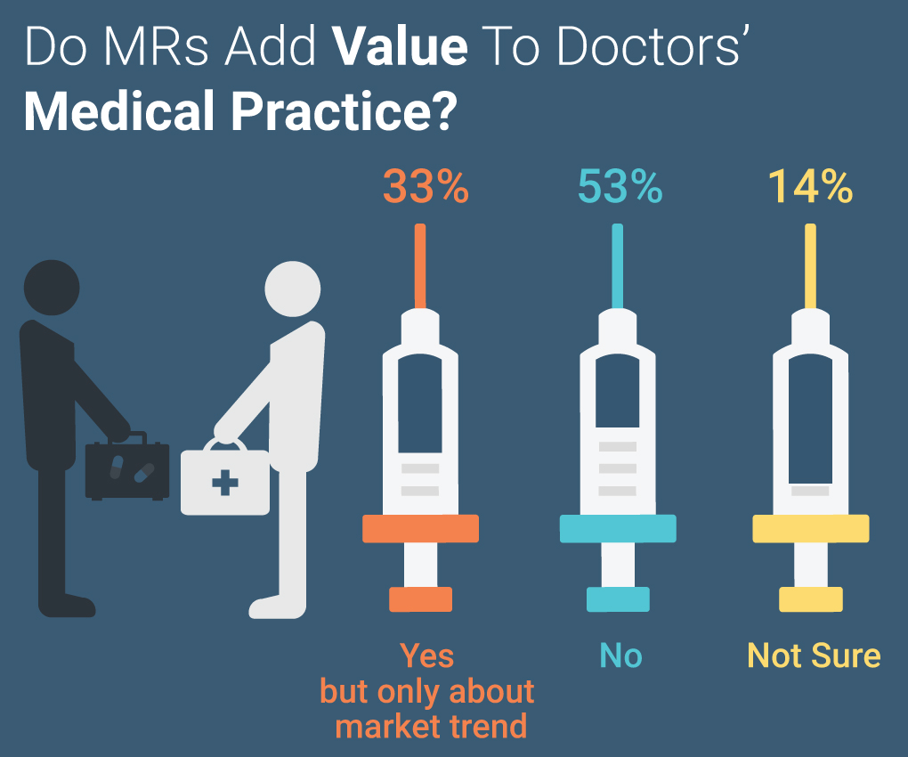Pharma Survey Knowledge Value MR Marketing