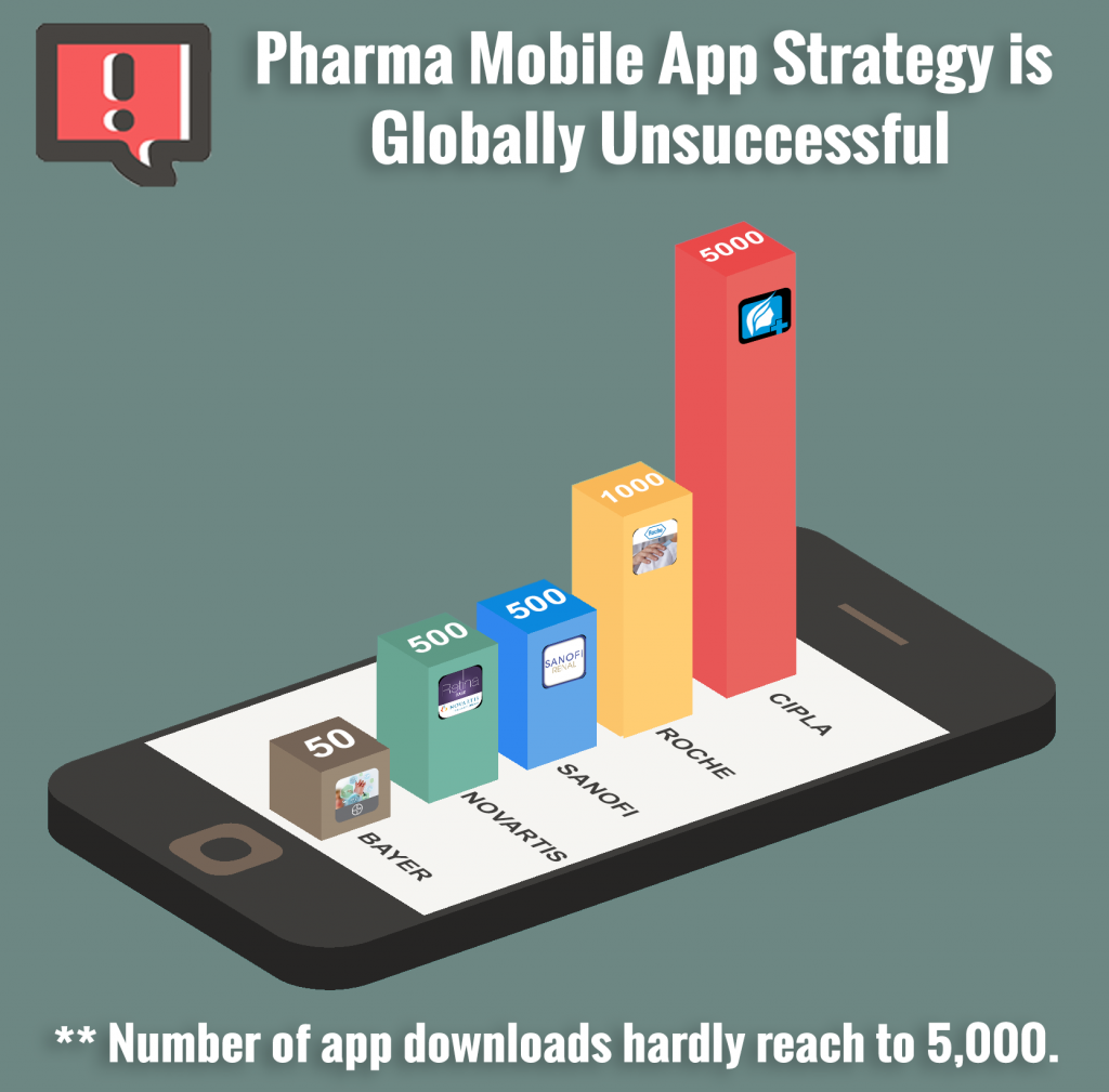 Pharma-mobileapp-reality-unsuccessful