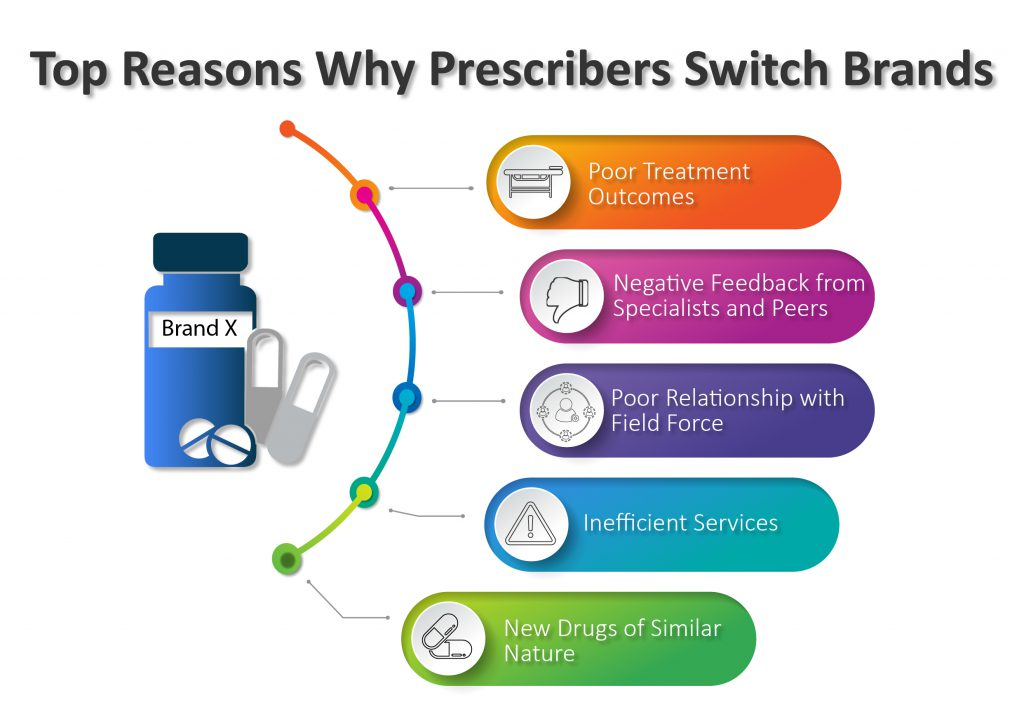 Prescribers Switch Brands-01