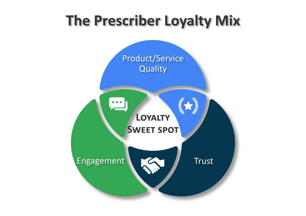 The Prescriber Loyalty Mix-02-02-01