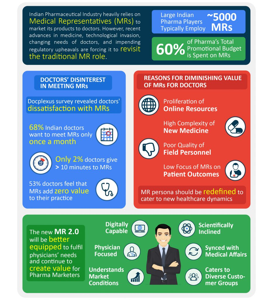 Infographics-Pharma-Medical-Reps-5.0-without-H&F-01 - final