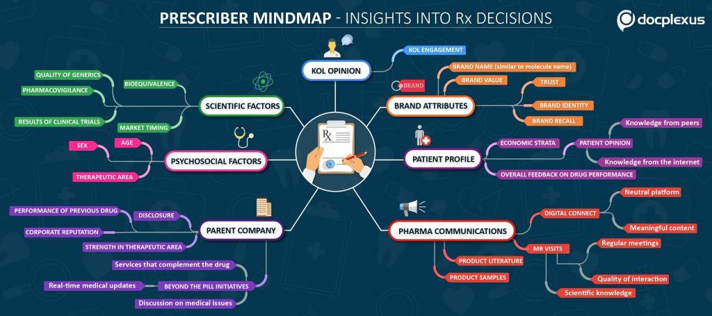 Prescriber-Mindmap-V6
